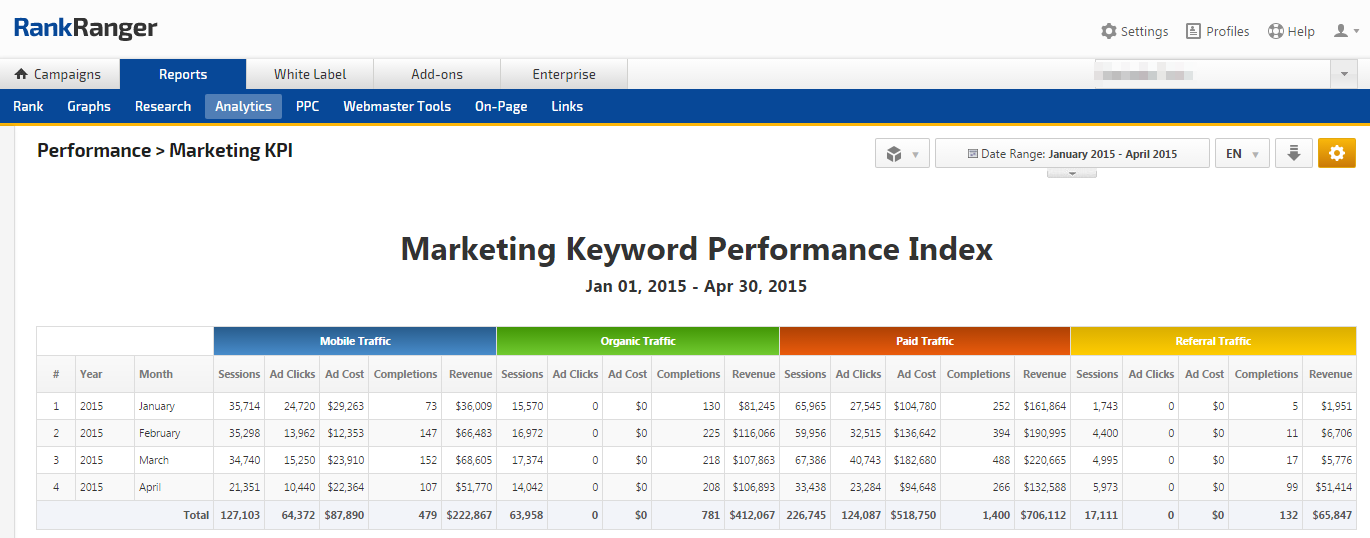Marketing KPI: Mobile, Organic, Paid and Referral traffic