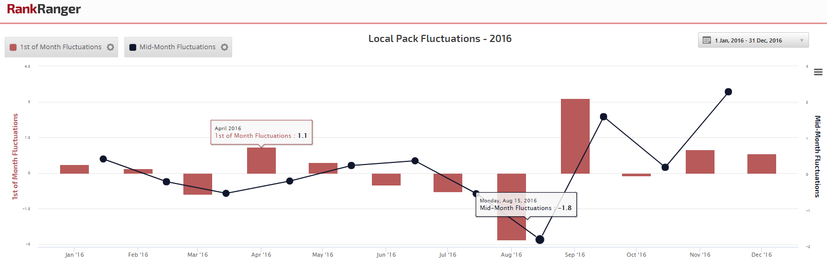 2016 Local Pack Fluctuations