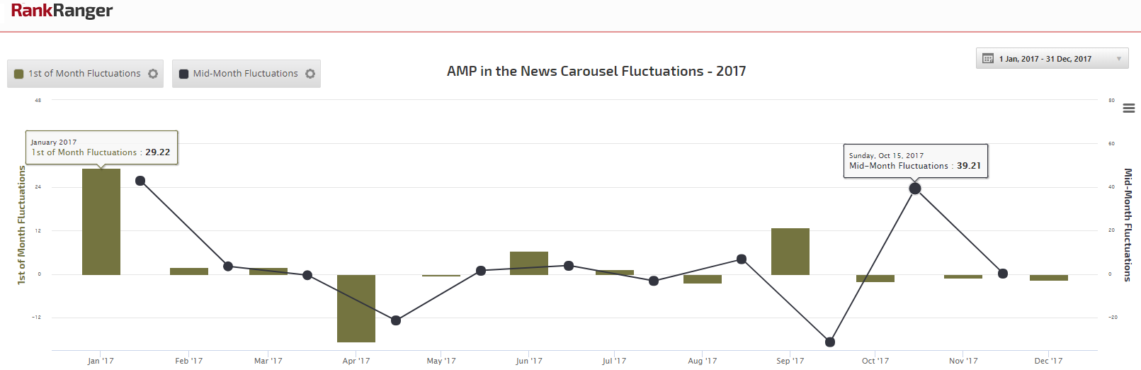 AMP News Fluctuations 2017