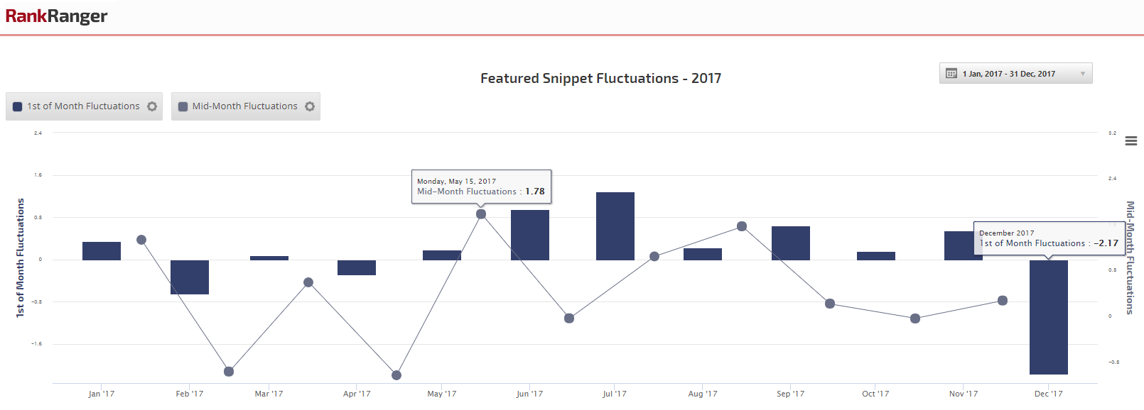 2017 Featured Snippet Fluctuations