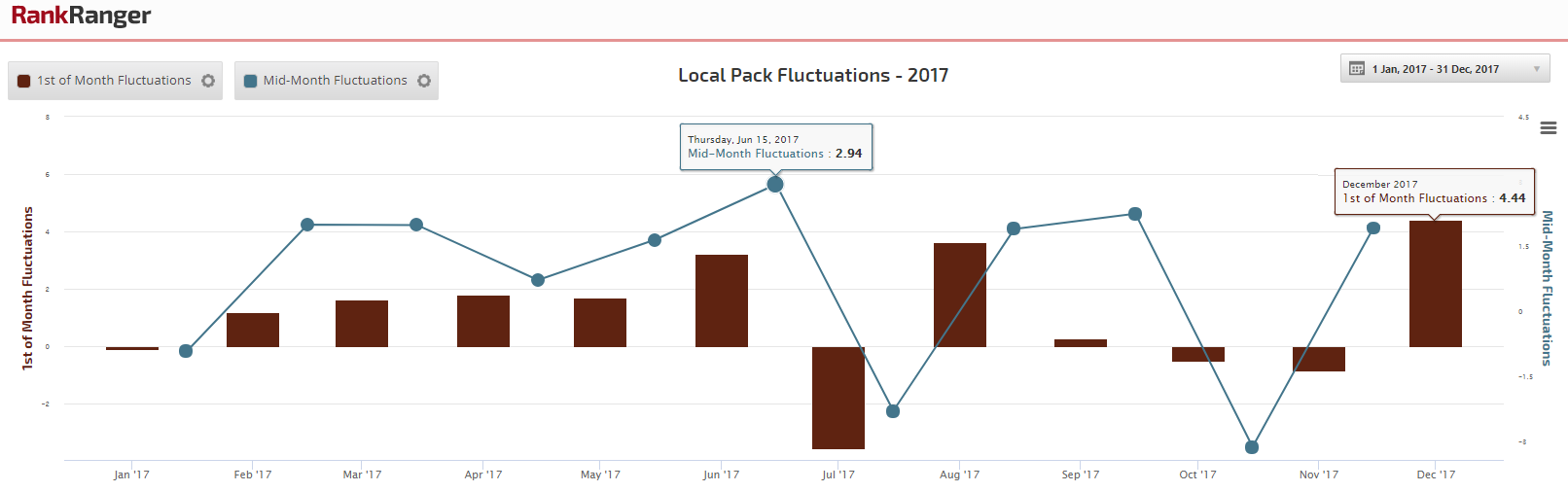Local Pack Fluctuations 2017