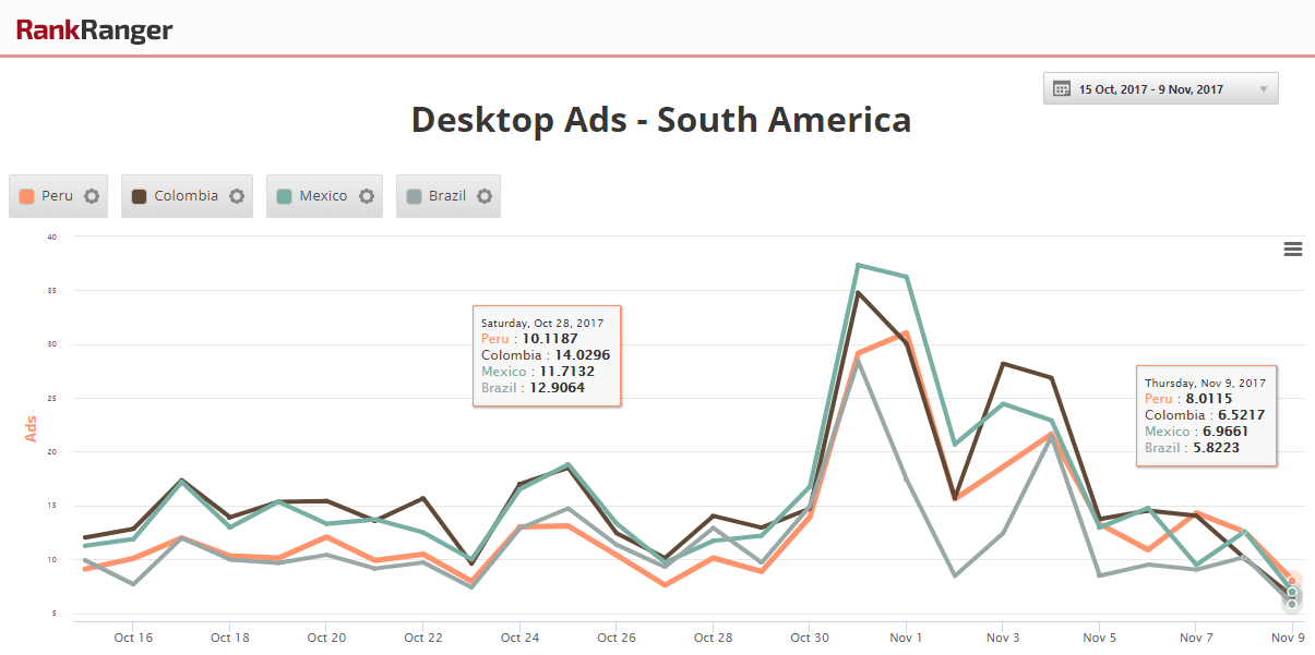South American Ad Spikes