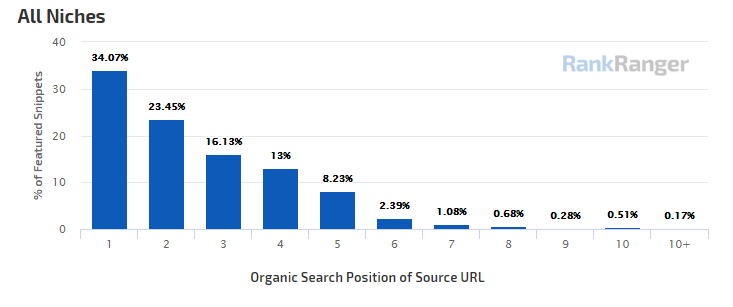 Featured Snippet Position Breakdown