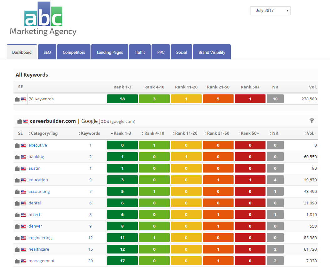 Google for Jobs Rank Data - Marketing Dashboard