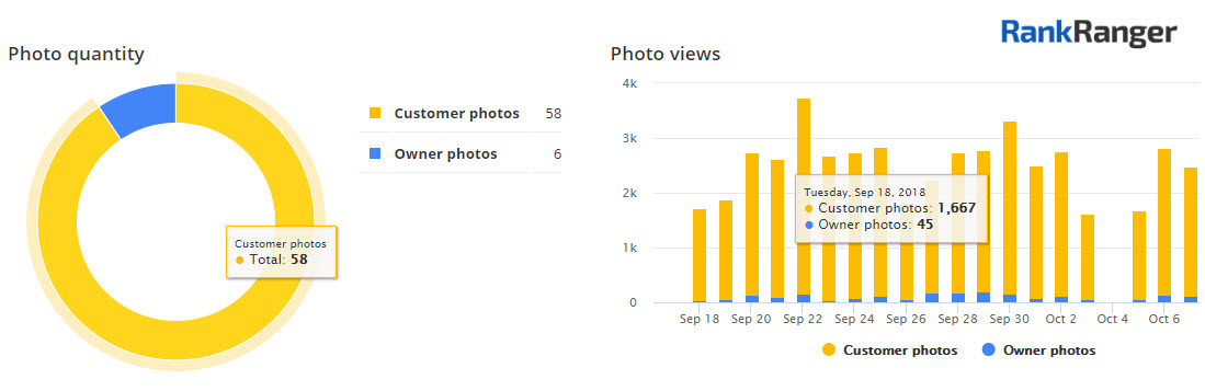 Google My Business Photo Data