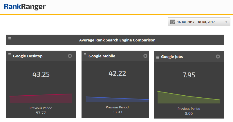 Average Rank Comparison - Google Jobs