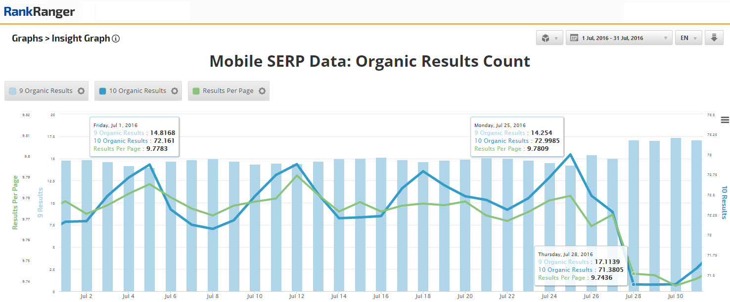 Organic Results Count on Mobile: July 2016