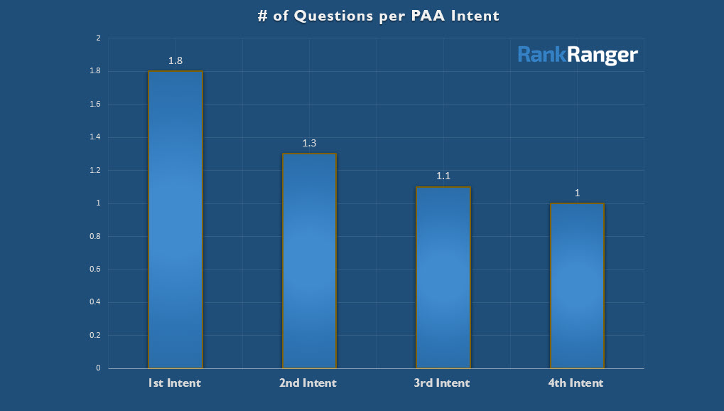 Questions per PAA Intent