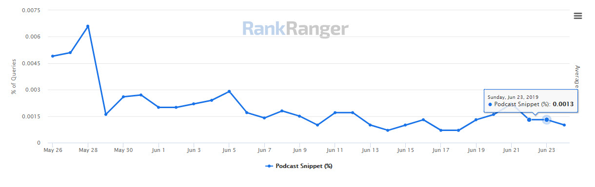 Podcast Feature Data