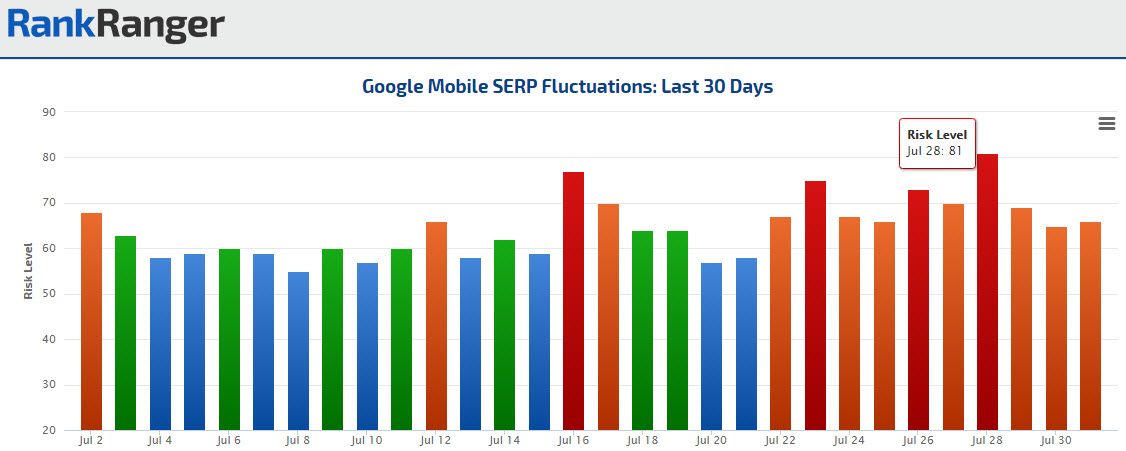 Mobile Rank Risk Index July 2016 Fluctuations