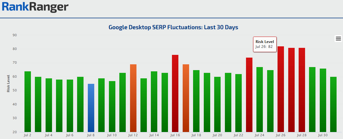 Desktop Fluctuations on the Rank Risk Index: July 2016
