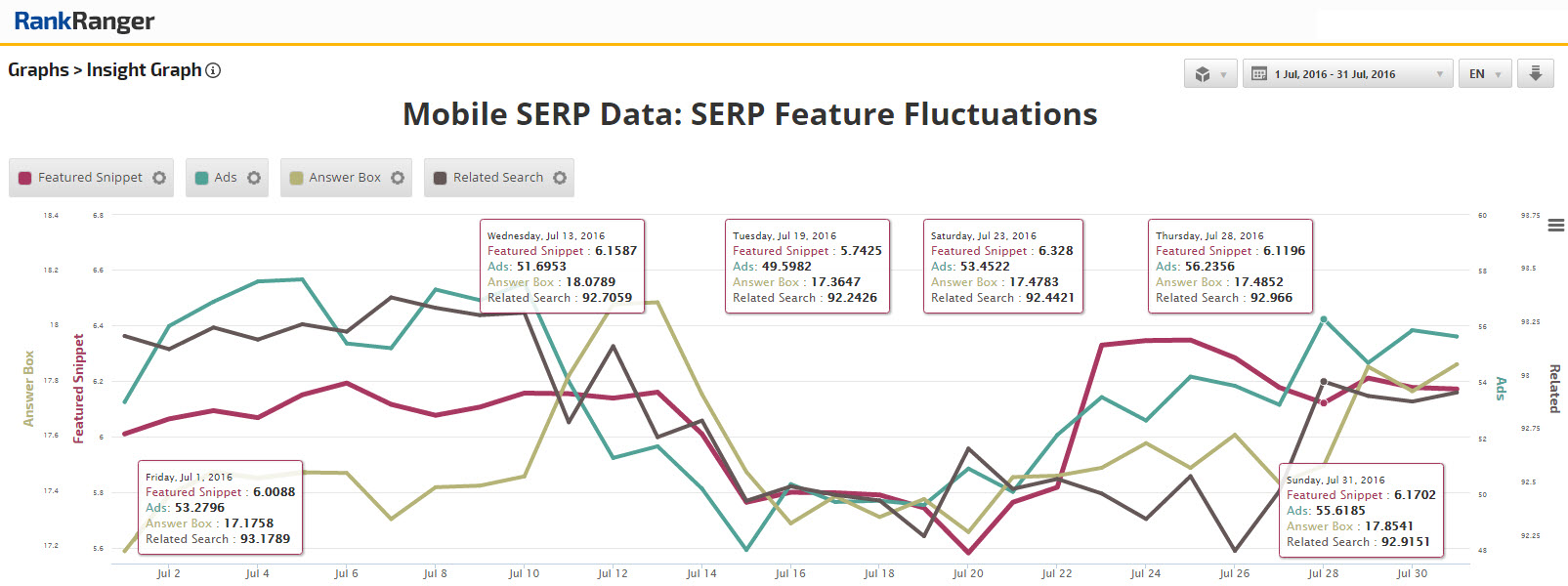 A Second Series of Mobile SERP Feature Fluctuations