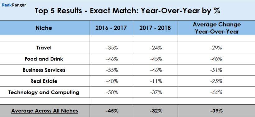 Top 5 Result Match - Year-Over-Year