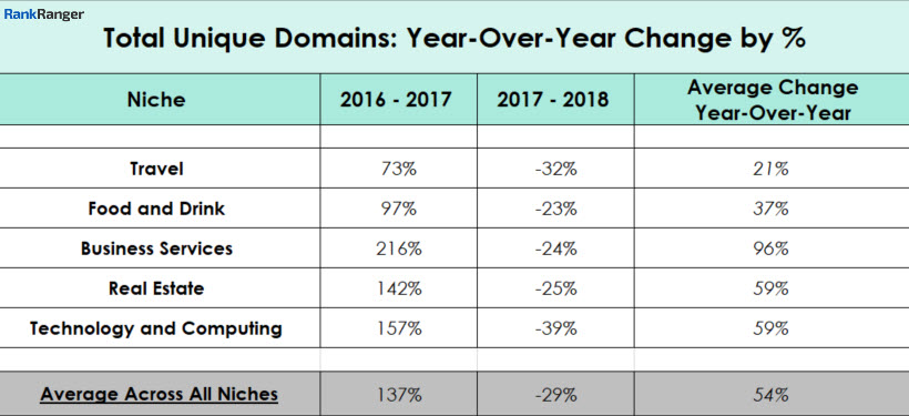 Total Unique Domains - Year-Over-Year