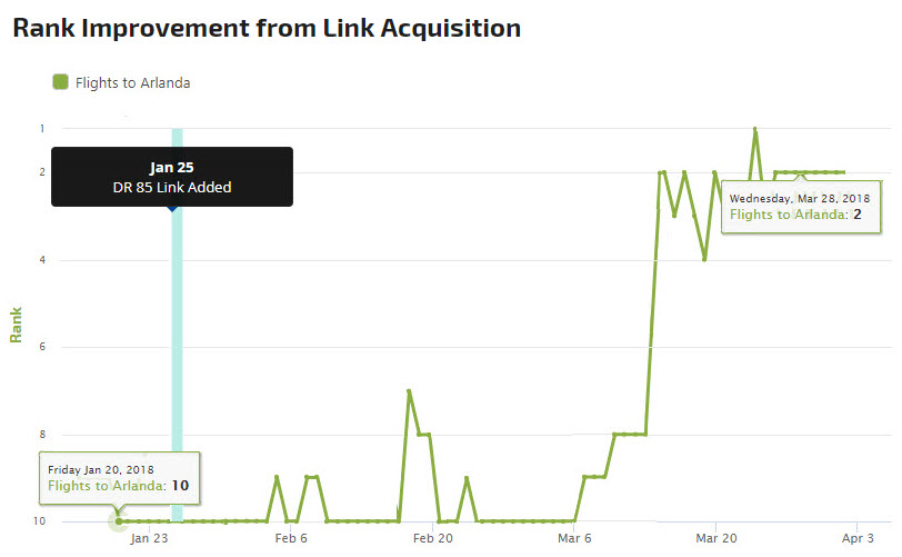 Link Acquisition Report