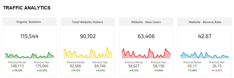 Traffic Analytics Single Metric Widgets