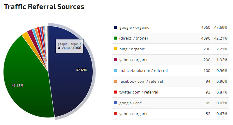 Traffic referral sources