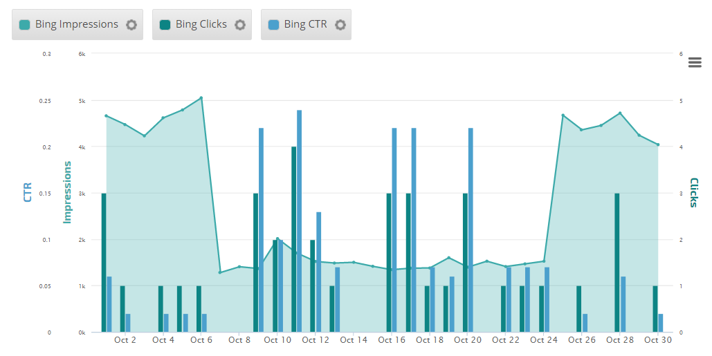 Insight Graph with Biing Website Analytics data