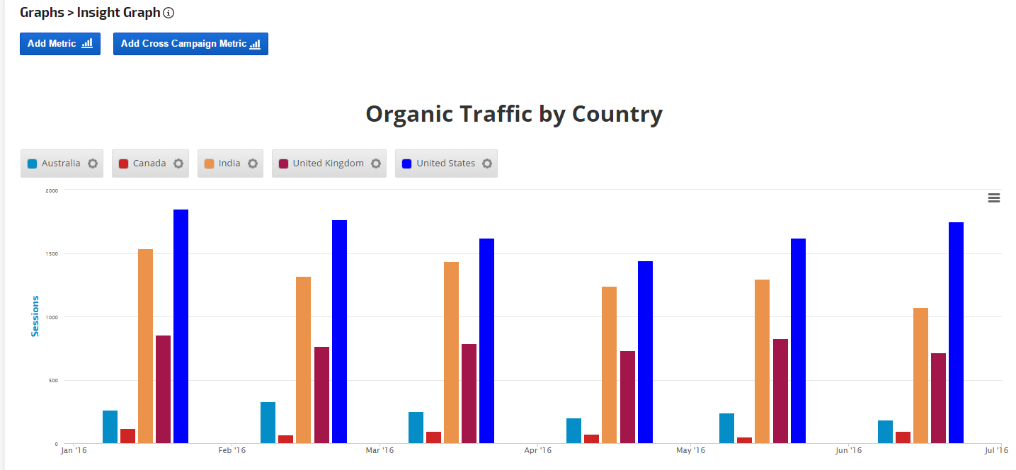 Google Analytics custom filters organic traffic by country