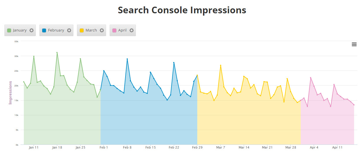 example of Search Console Insight Graph including current and Archived data