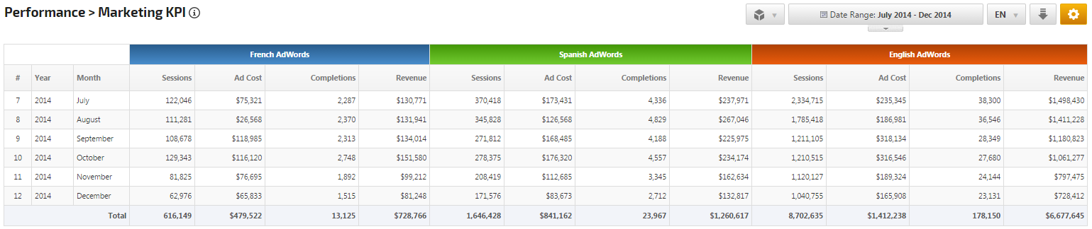 Marketing KPI compare AdWords campaigns