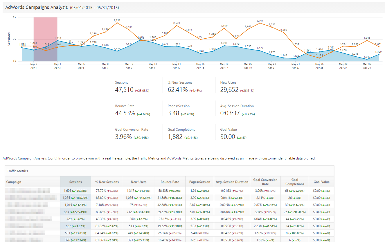 AdWords Campaigns Analysis report