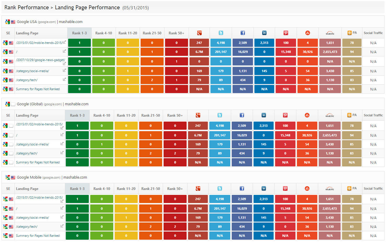 Landing Page Rank & Social Performance report