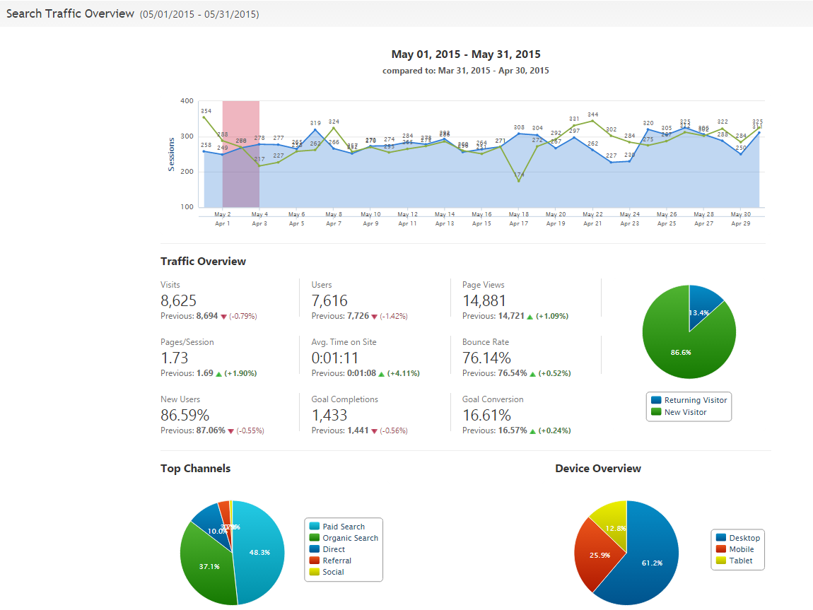 Search Traffic Overview report