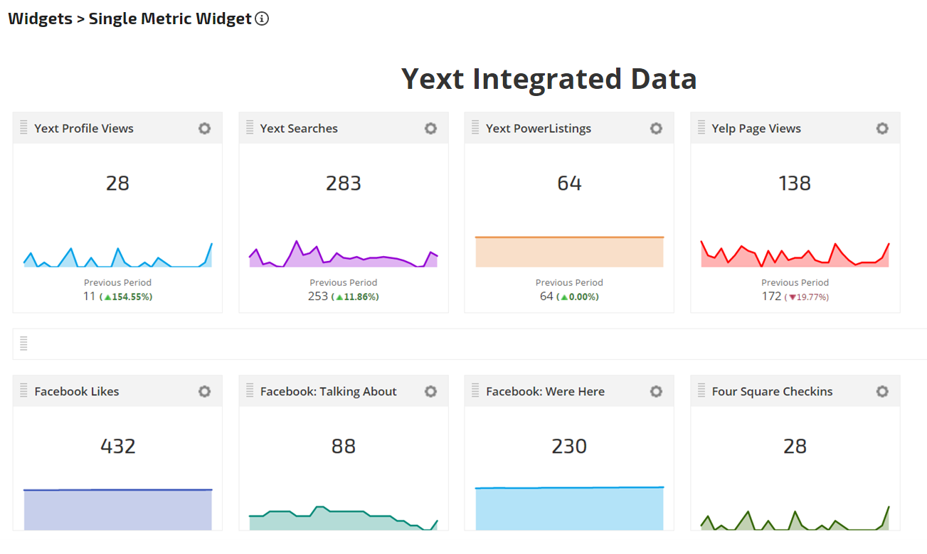 Yext API data integrated in Single Metric Widgets
