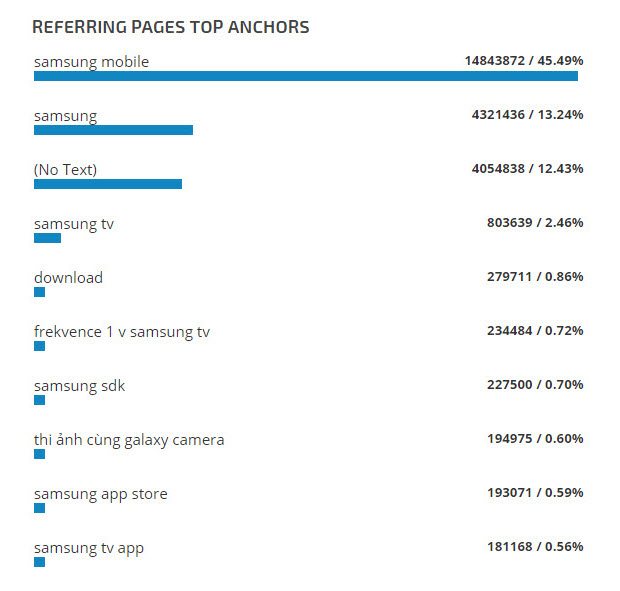Referring Pages Top Anchors