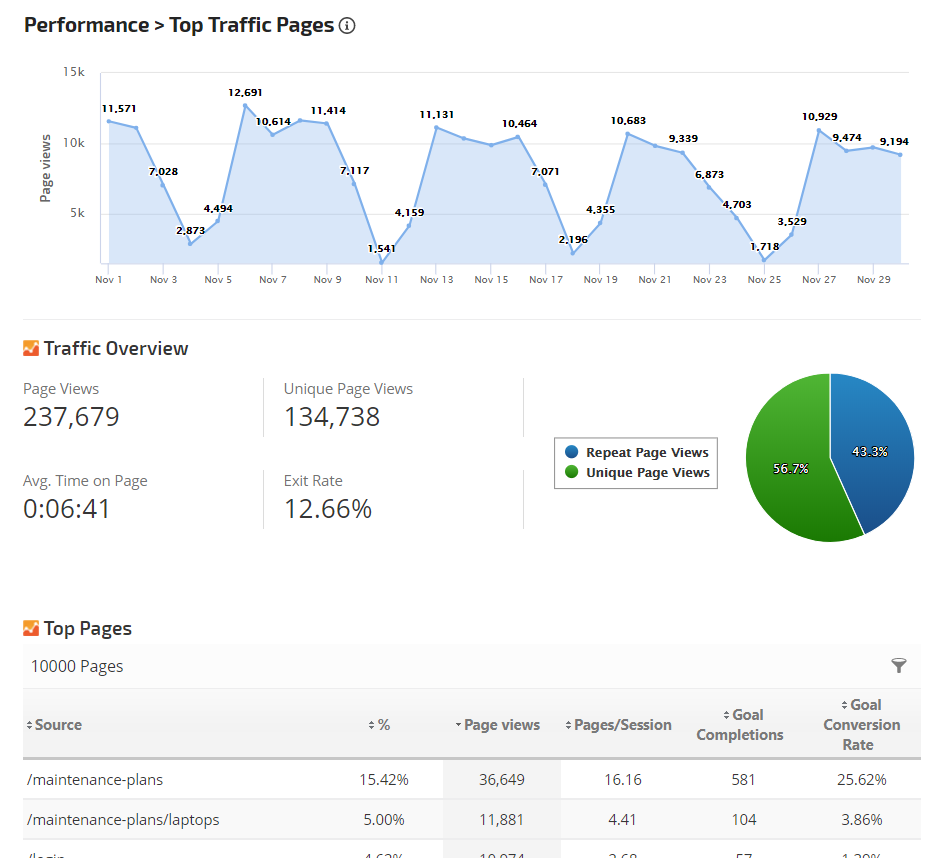 Analytics Top Traffic Pages
