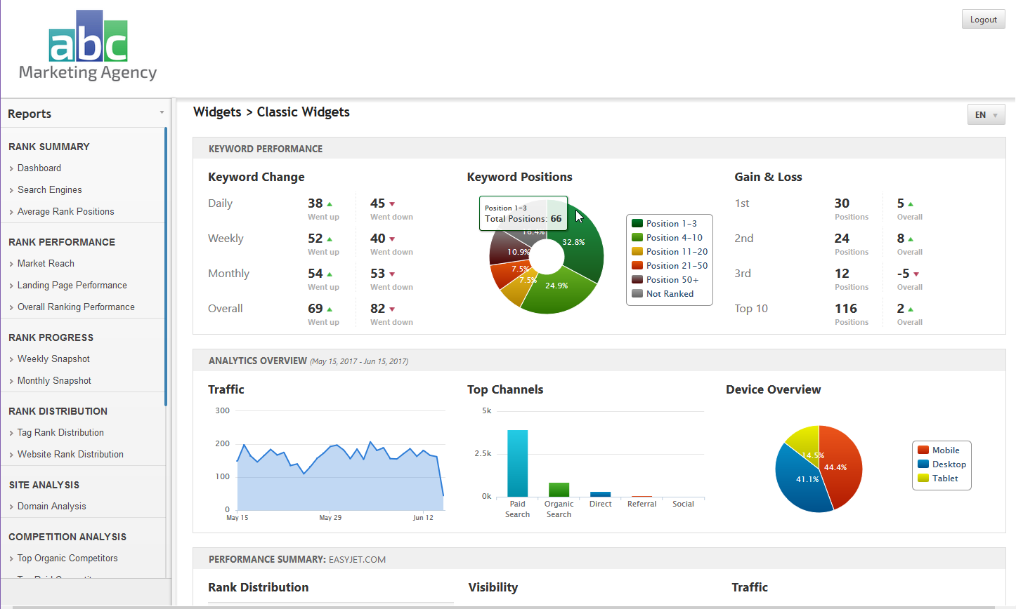 SEO Widget in Client Dashboard