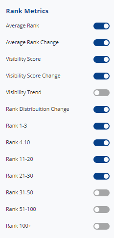 Display rank metrics