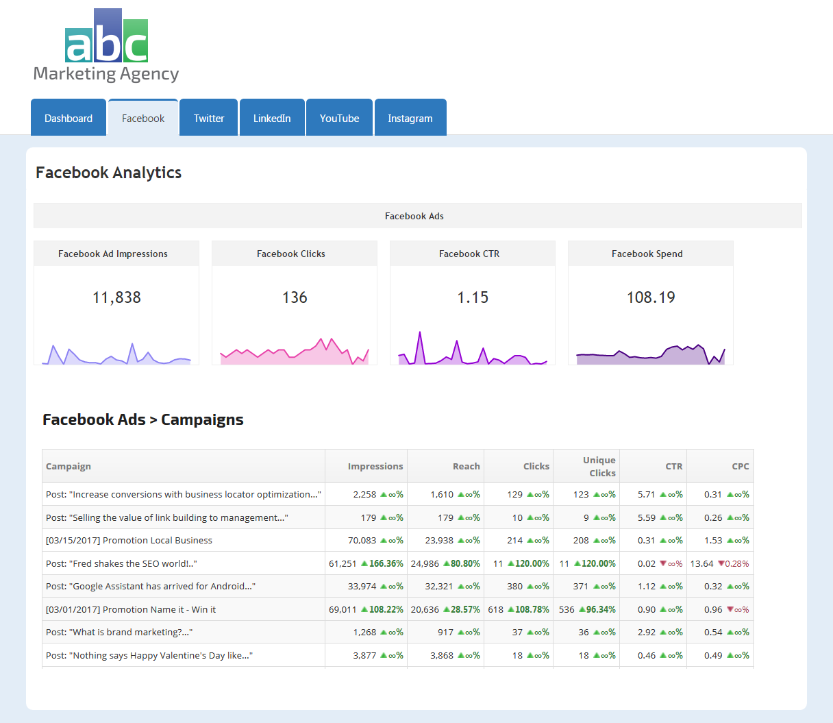 Facebook Ads Campaign Performance report with Metric Widgets in a web marketing dashboard