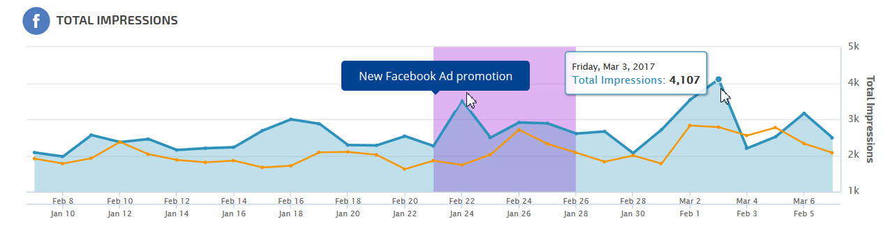 Facebook Insights Posts Key Metric Graph