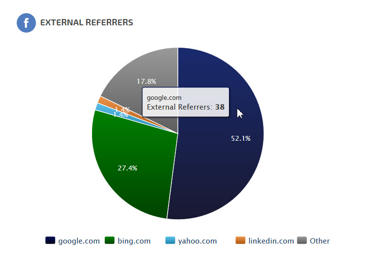 External Referrers Pie Chart