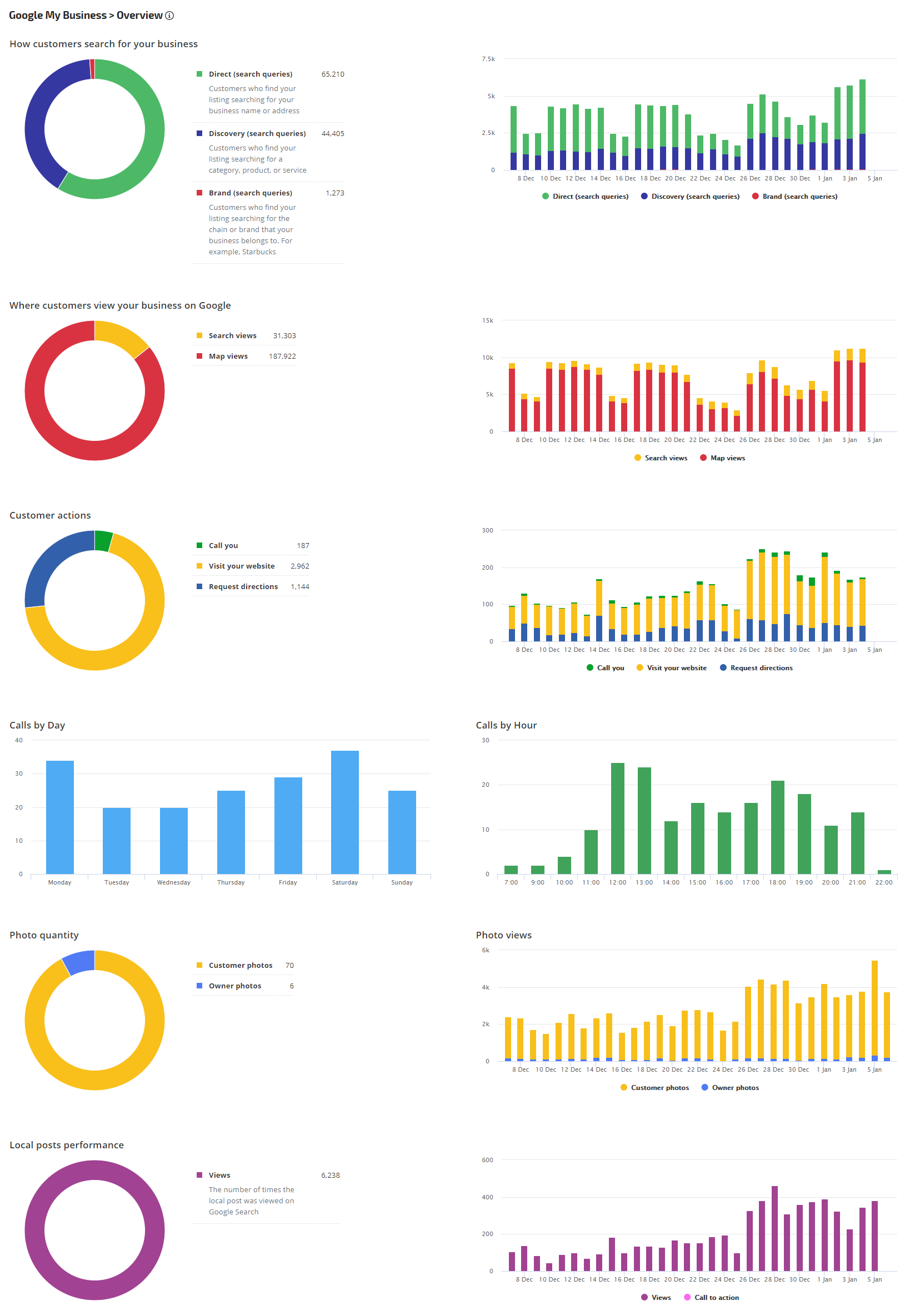 Google My Business Overview report