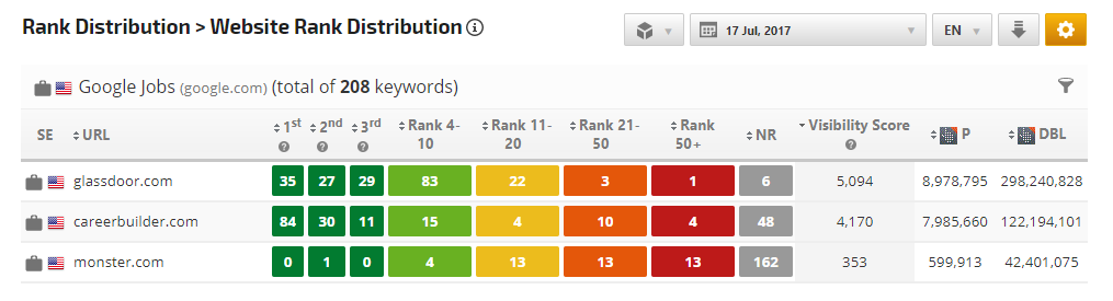 Google Jobs competitor website rank distribution