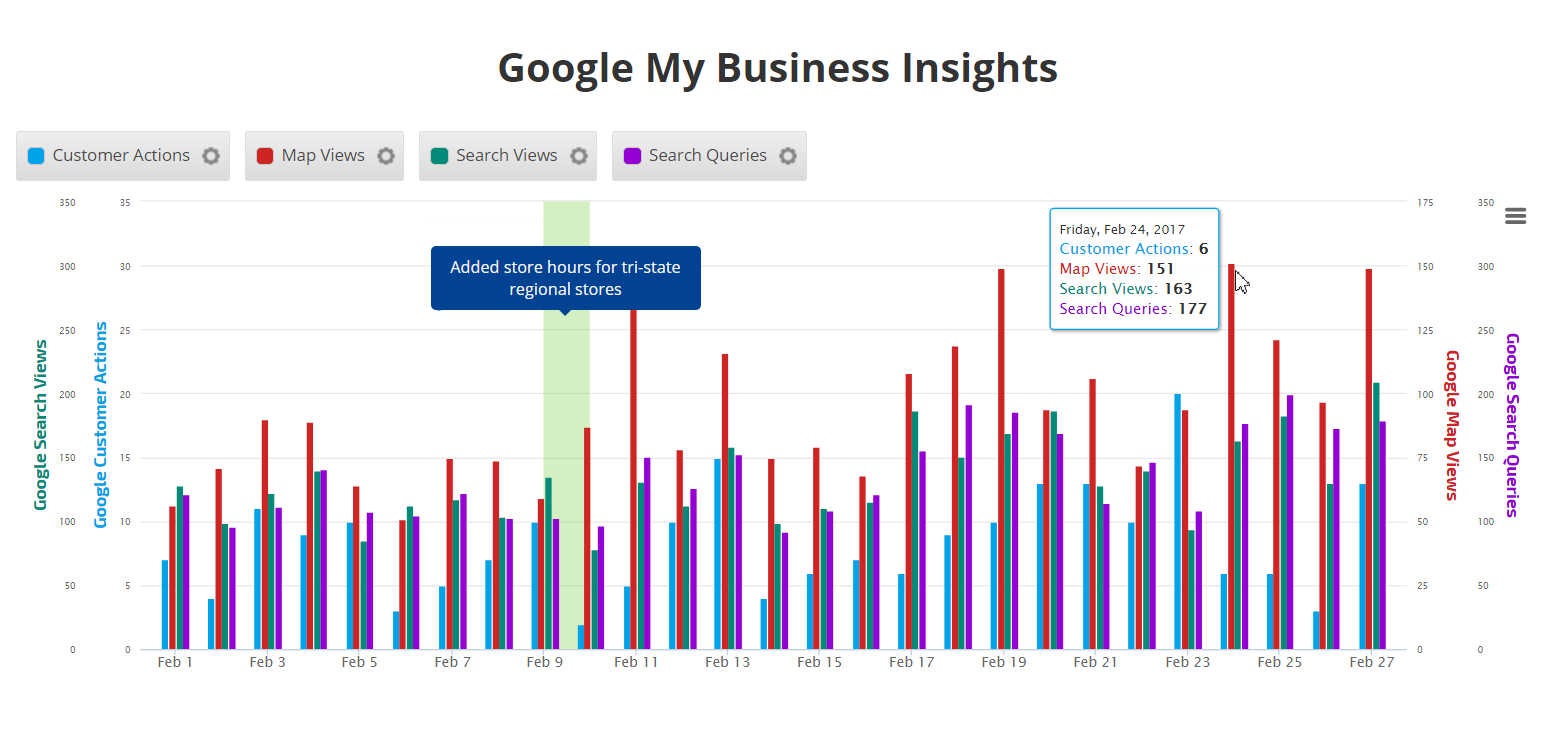 Google My Business Insight Graph