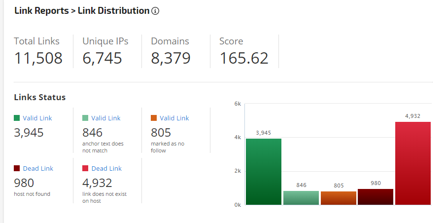 Link Status section of Link Distribution report