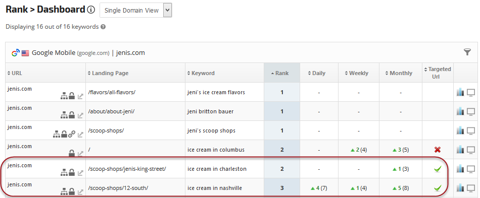 Rank Dashboard with Target URL feature