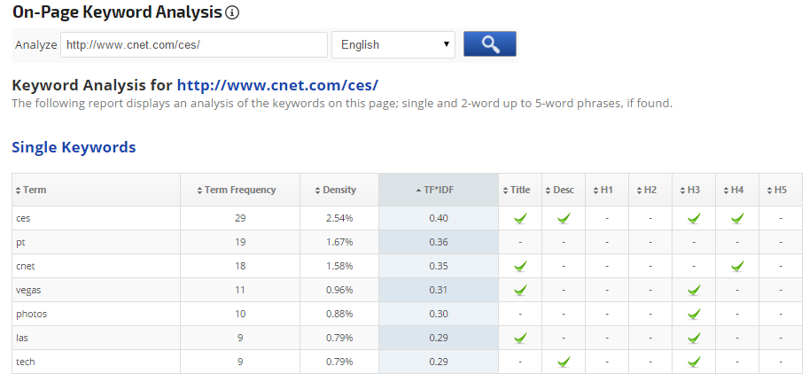 Single Keyword analysis