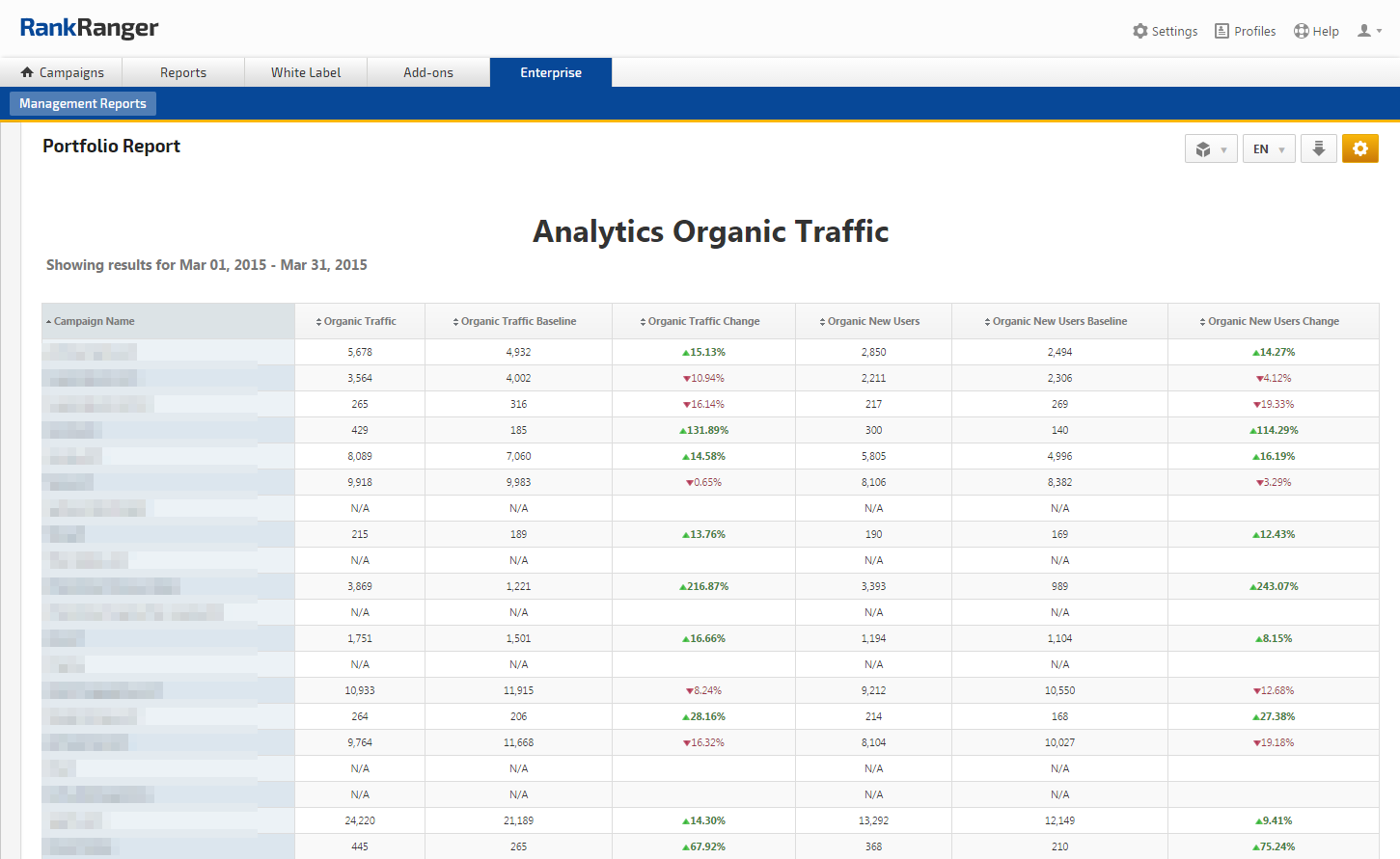 Campaigns Portfolio Report for Organic Traffic