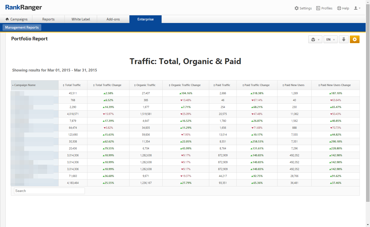 Portfolio Analytics Traffic Totals, Organic & Paid Comparison Report