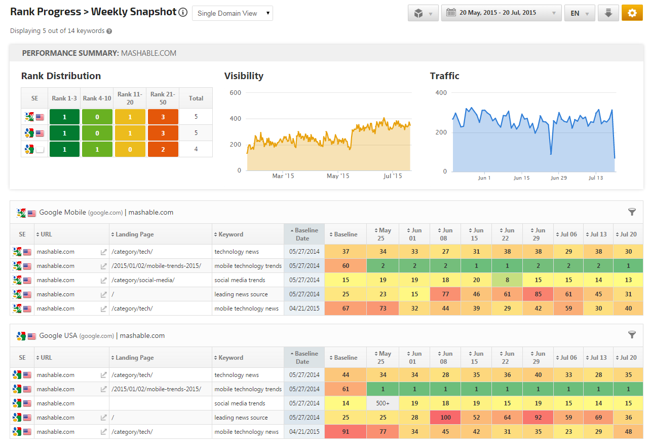 Weekly Snapshot in Single Domain View with Performance summary