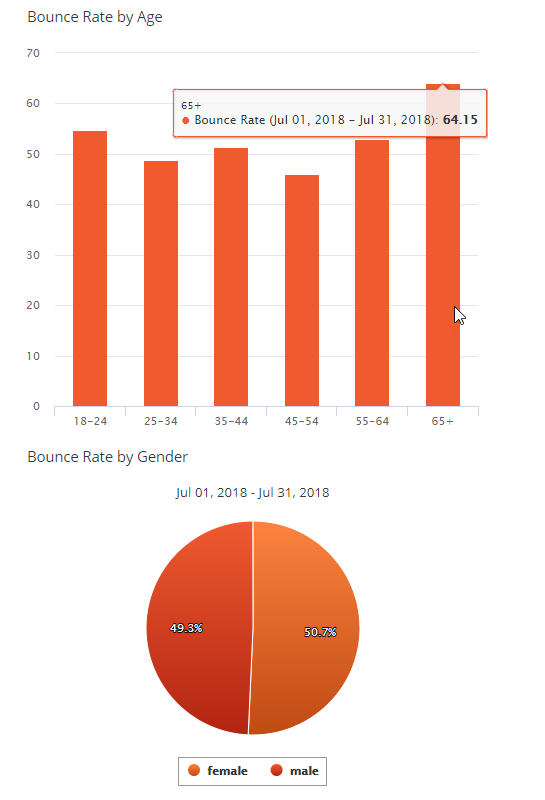 Bounce Rate by Age and Gender