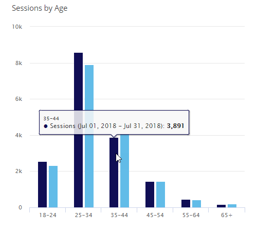sessions by age compared to past