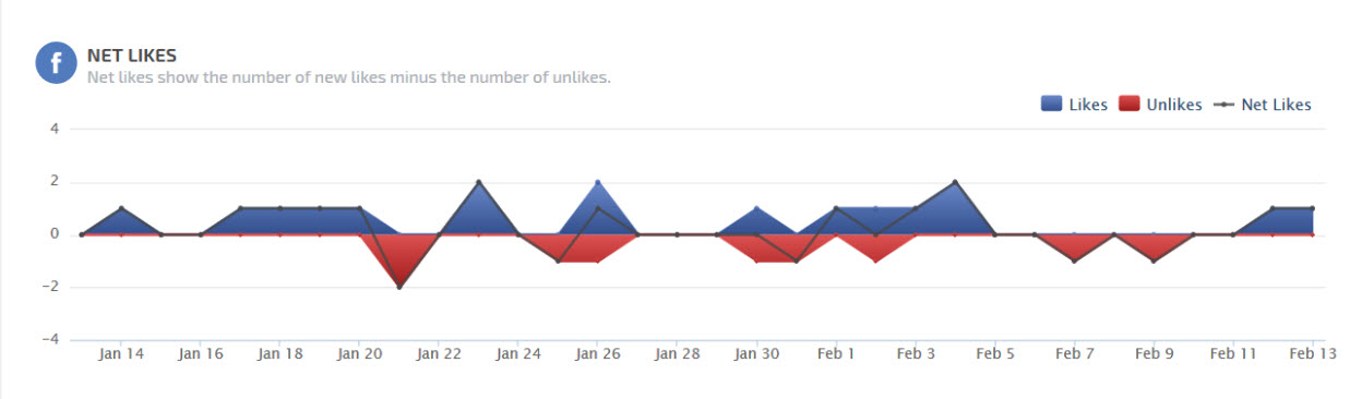 Facebook Net Likes Graph