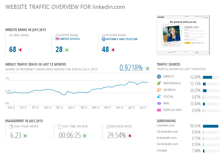 Website Traffic Analysis Overiew