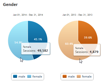 Compare Gender Analytics